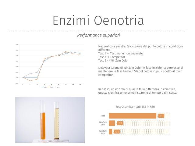 Enzimi OENOTRIA 2